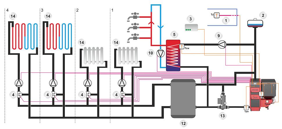 Подключение котла Metal-Fach к разветвленной системе отопления с 4-мя контурами и 4-мя смесителями с ладдоматом и буферной ёмкостью.