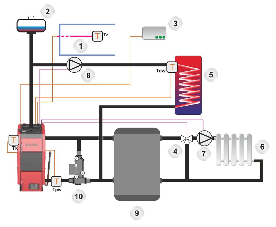 Схема 1: Подключение котла к